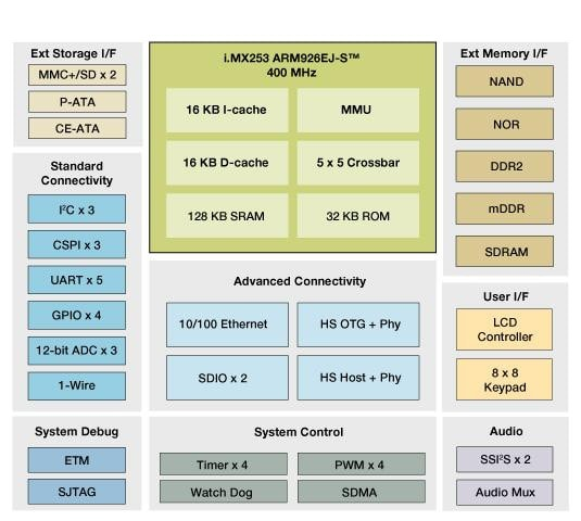 i.MX253 Multimedia Applications Processor Block Diagram