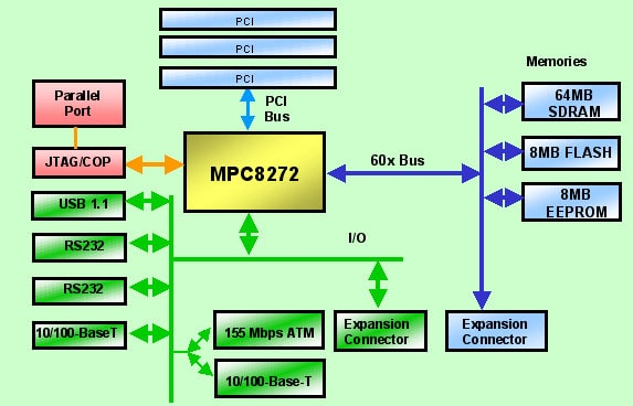 Application Development System for MPC8272