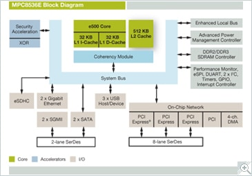 NXP<sup>&#174;</sup> PowerQUIICC MPC8536E Communications Processor Block Diagram