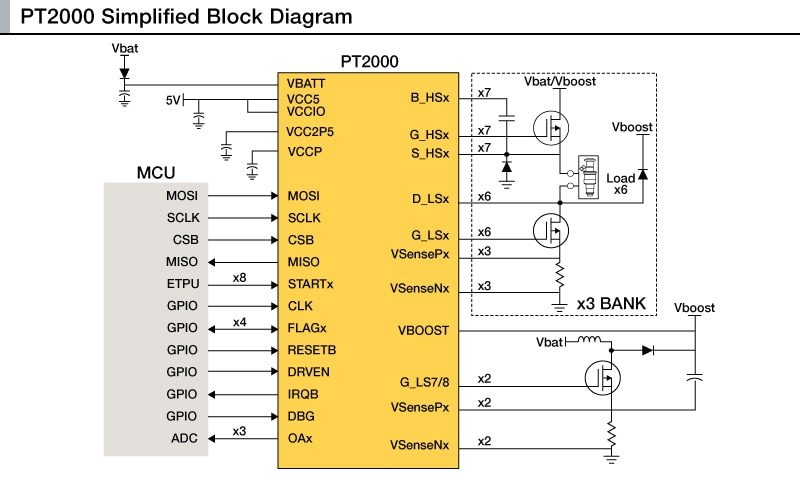 PT2000 Simplified Block Diagram