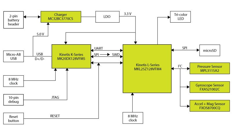 RD-KL25-AGMP01 Data Collection Board  Block Diagram