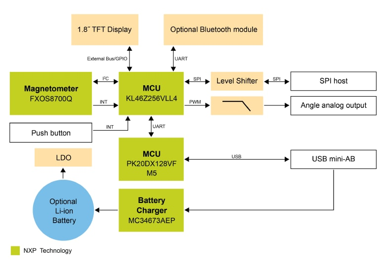 RD-KL46Z-MRE Block Diagram