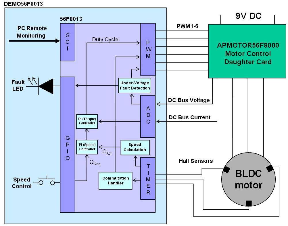 3-Phase BLDC Motor Control with Hall Sensor Reference Design Block Diagram