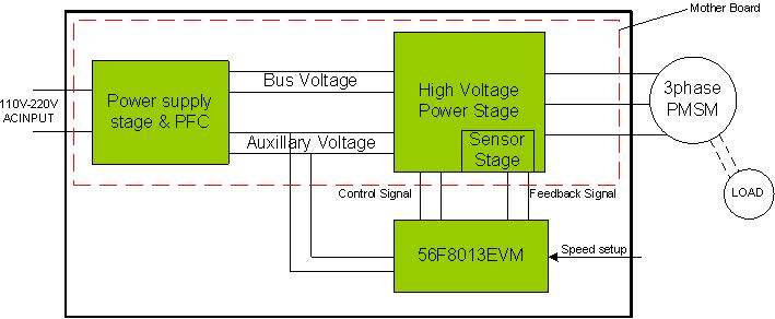 PMSM and BLDC Sensorless Motor Control Reference Design Block Diagram
