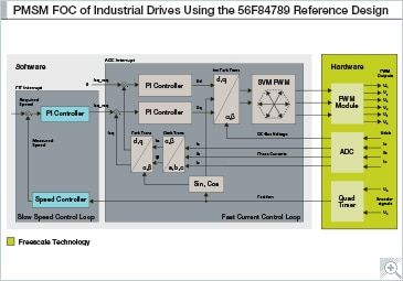 PMSM FOC of Industrial Drives Reference Design Block Diagram