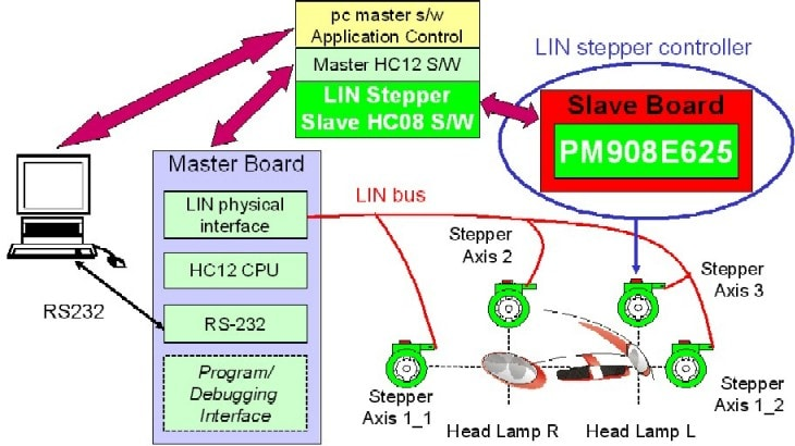 Fantastic Lin Bus Hid Lamp Leveling Reference Design Nxp Wiring Cloud Hisonuggs Outletorg