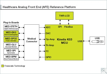 Healthcare Analog Front End (AFE) Reference Platform block diagram