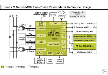 Kinetis<sup&gt;®</sup&gt; M Series MCU Two-Phase Power Meter Reference Design