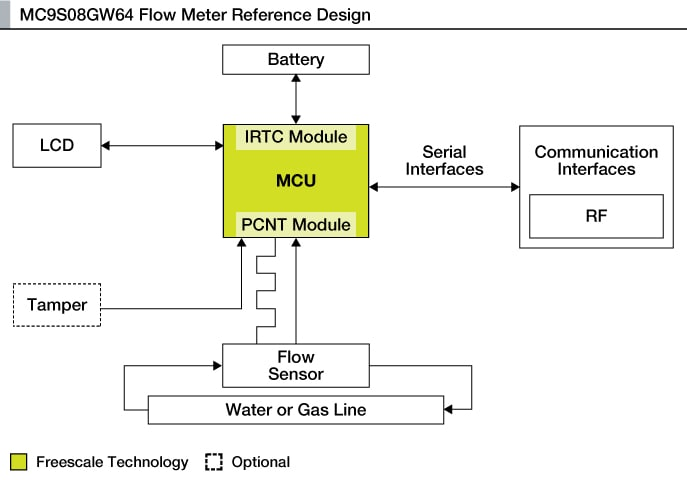 Mc9s08gw64 flow meter reference platformnxp nxp mc9s08gw64 flow meter reference platform block diagram ccuart Image collections