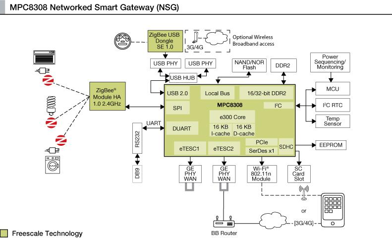 MPC8308 Networked Smart Gateway Reference Design