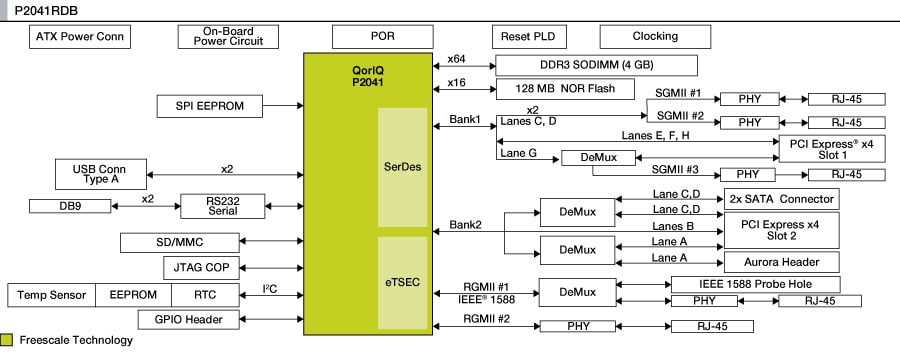 P2041 QorIQ Reference Design Board