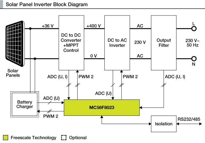 Inverter For The Solar Panel Reference Design