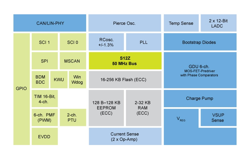 S12ZVM Microcontroller Block Diagram