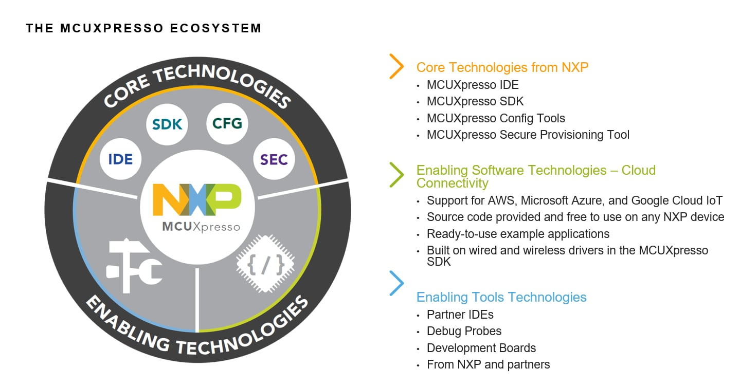 Cloud Connectivity Middleware in the MCUXpresso Ecosystem