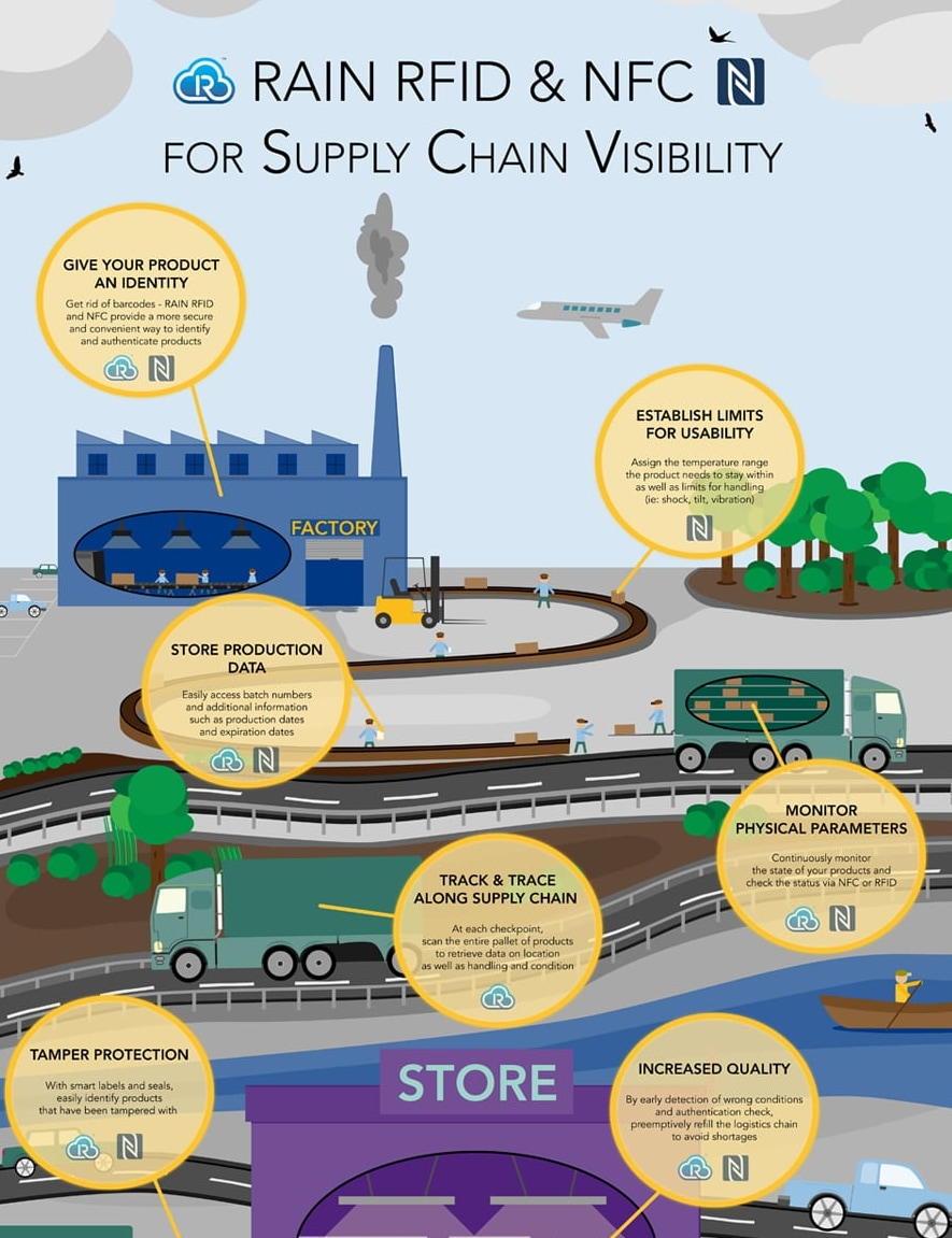 10 ways NFC and RAIN RFID increase supply chain visibility - Blog Image