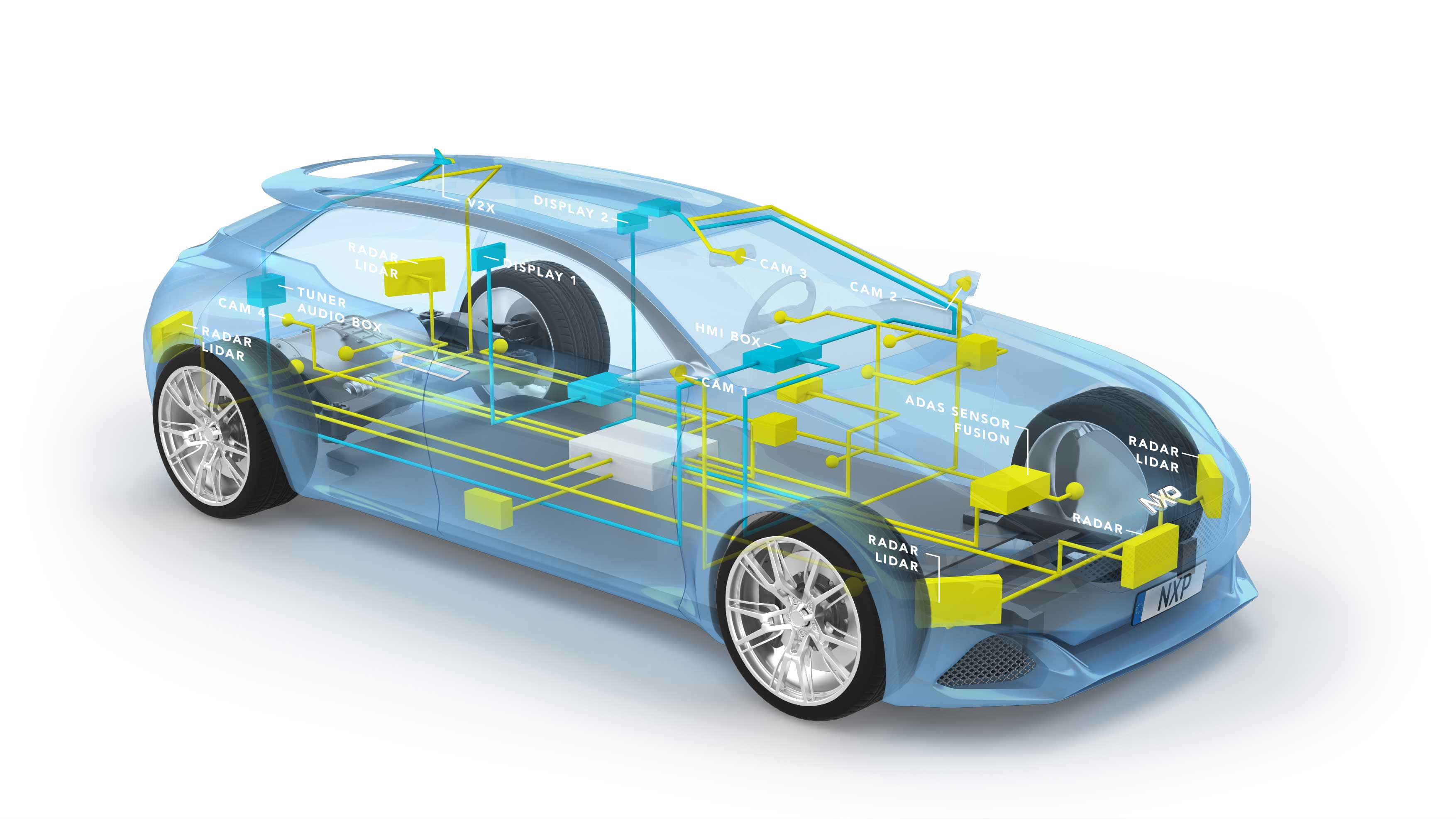 In-Vehicle Network|NXP