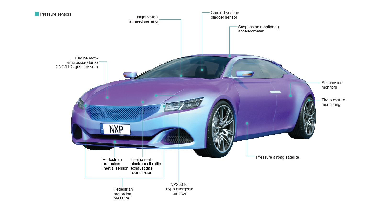 NXP pressure sensors in automotive