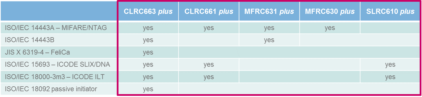 CLRC663 <i>plus</i> family overview