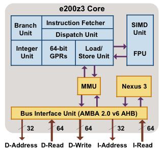 e200 Core Family, NXP Power Architecture™ IP | NXP