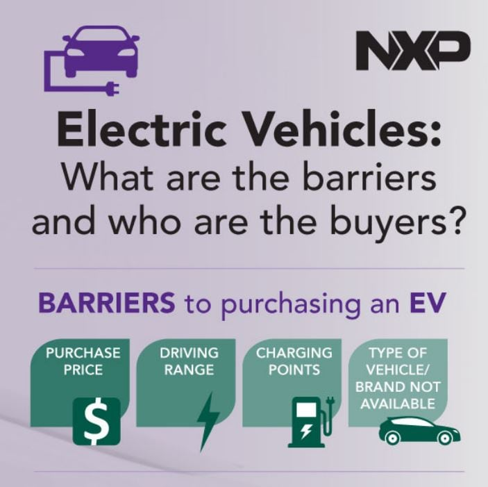 EV what are the barriers-and-who-are-the-buyers-infographic - Image