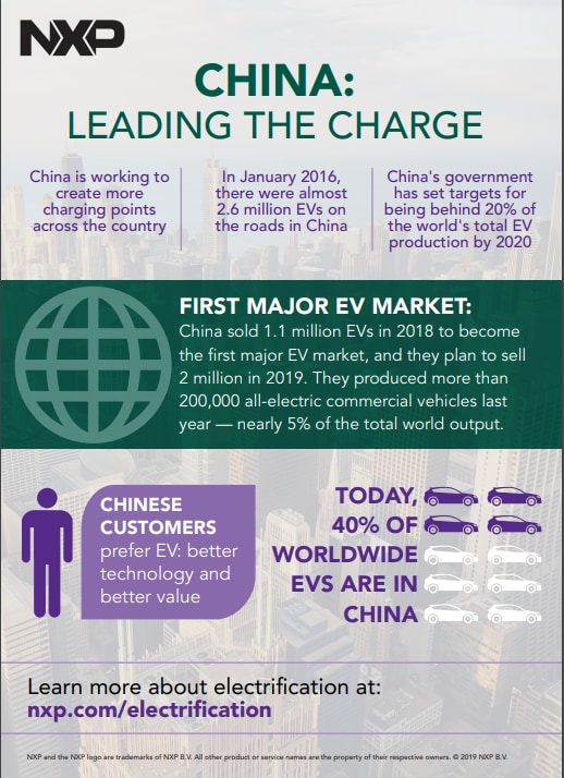 China: Leading the charge infographic - Image