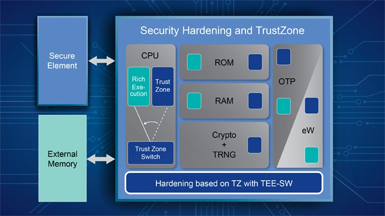 Secure Processors