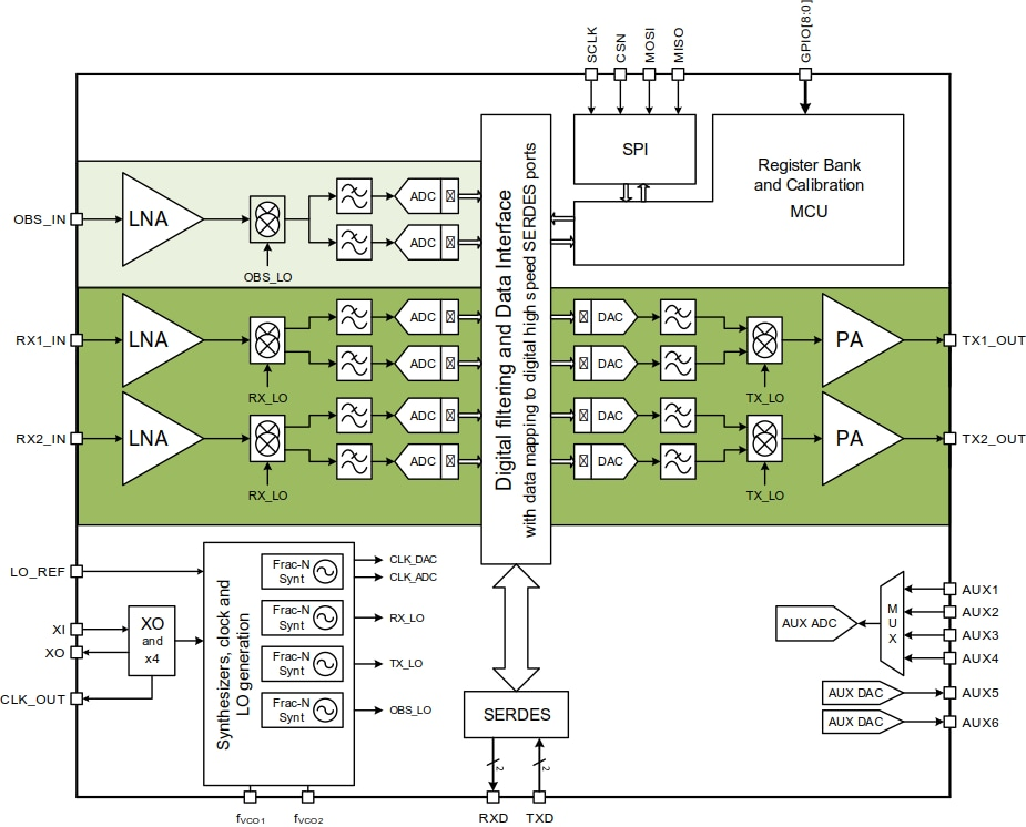 2-X-2-MIMO-TRANSCEIVER | NXP