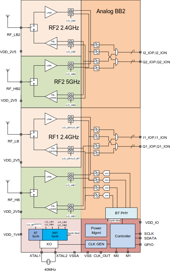 Dual band WiFi 2x2 MIMO + BT Combo Transceiver | NXP