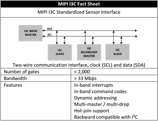 MIPI I3C: a Unified, High-Performing Interface for Sensors | NXP