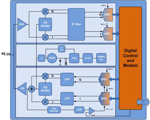 Multiband ISM Transceiver IP | NXP