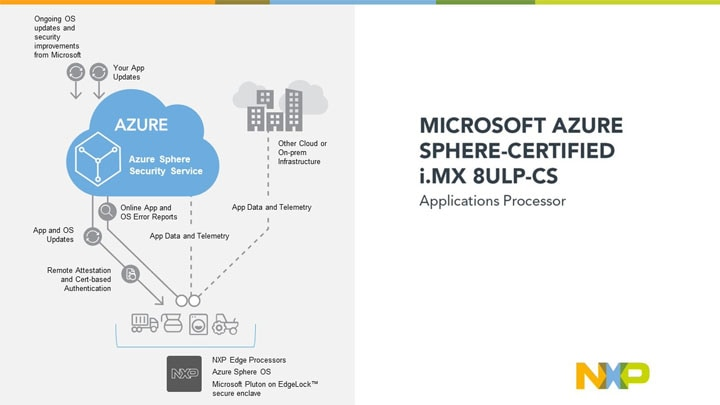 NXP Elevates Security and Energy Efficiency at the Edge with i.MX 8ULP and the Microsoft® Azure Sphere-certified i.MX 8ULP-CS Applications Processor Families