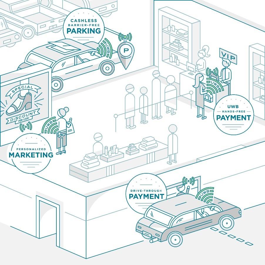 NXP、NTTドコモとソニーと共にUWBによるモバイル決済のイノベーションを加速