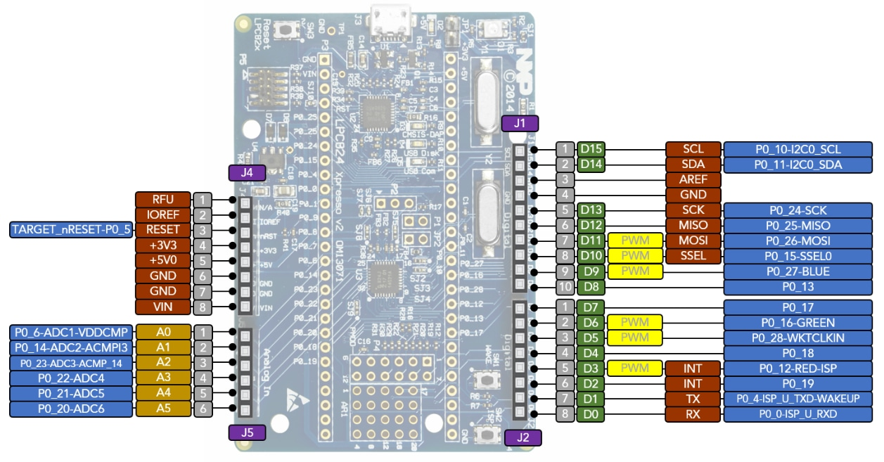 LPCXpresso824-MAX Board for LPC82x family MCUs | NXP