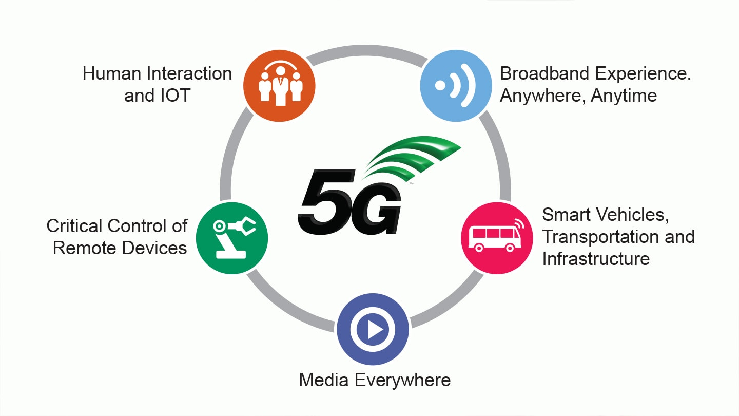5G Integrated Solutions | NXP