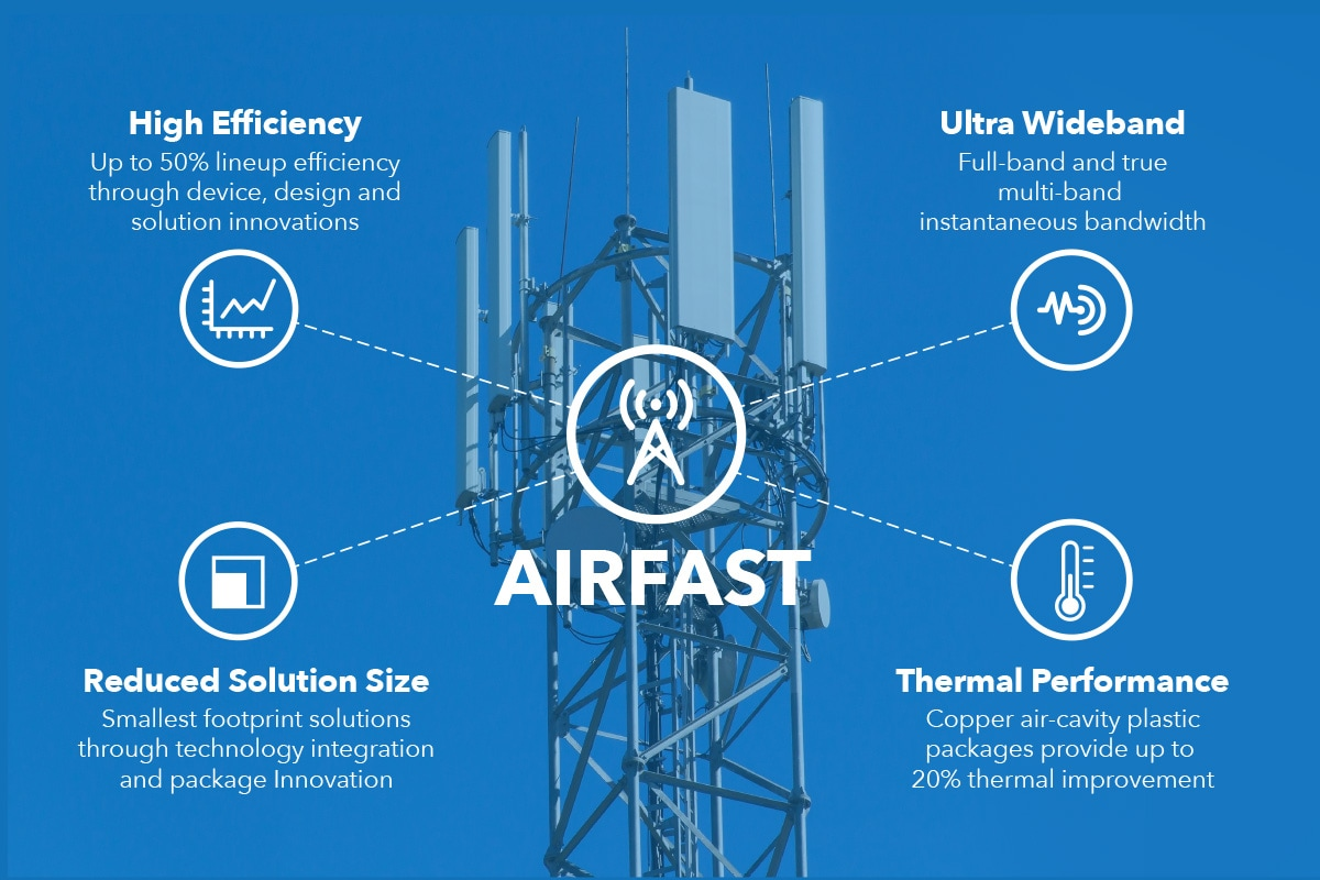 Airfast3 Adaptive Technology Advancements