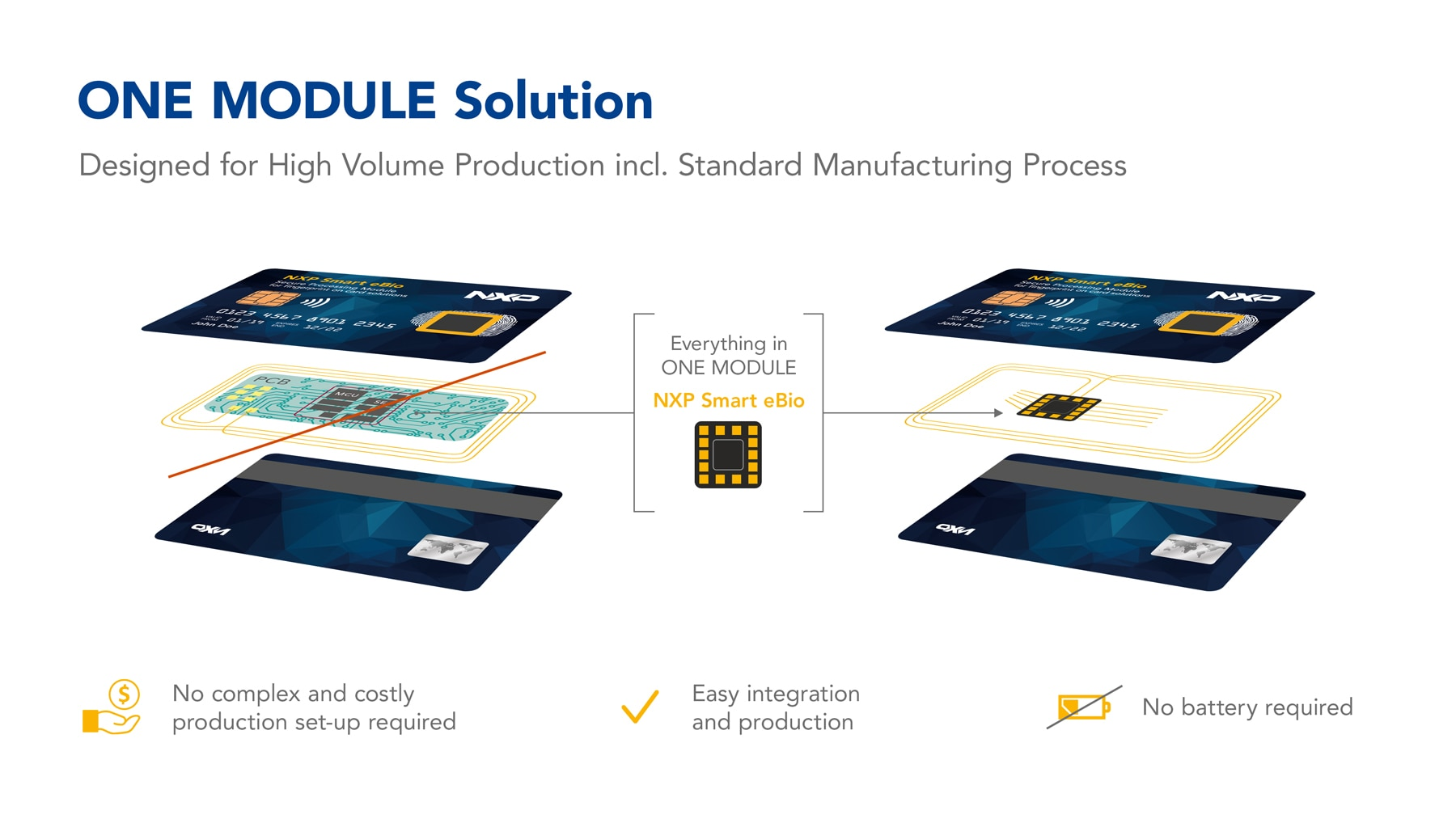ONE MODULE Solution