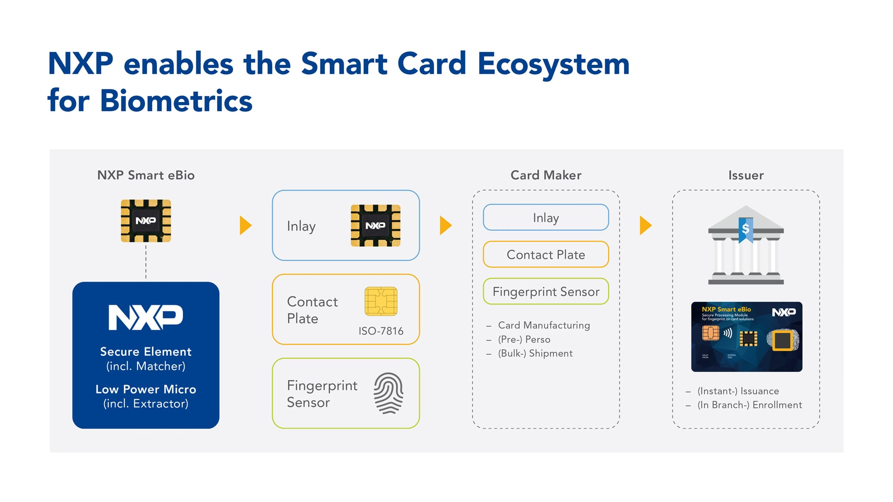 NXP Enables the Smart Card Ecosystem for Biometrics