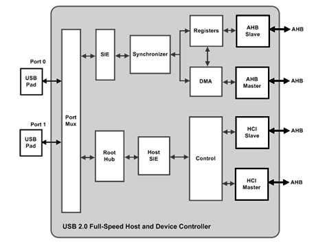 USB 2 0 Full High Speed Solution | NXP