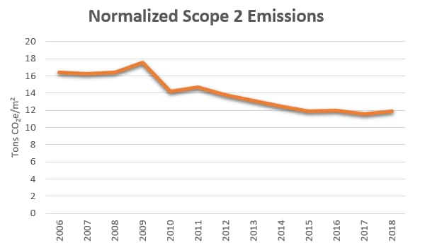 Reducing Emissions (Including Greenhouse Gases) | NXP