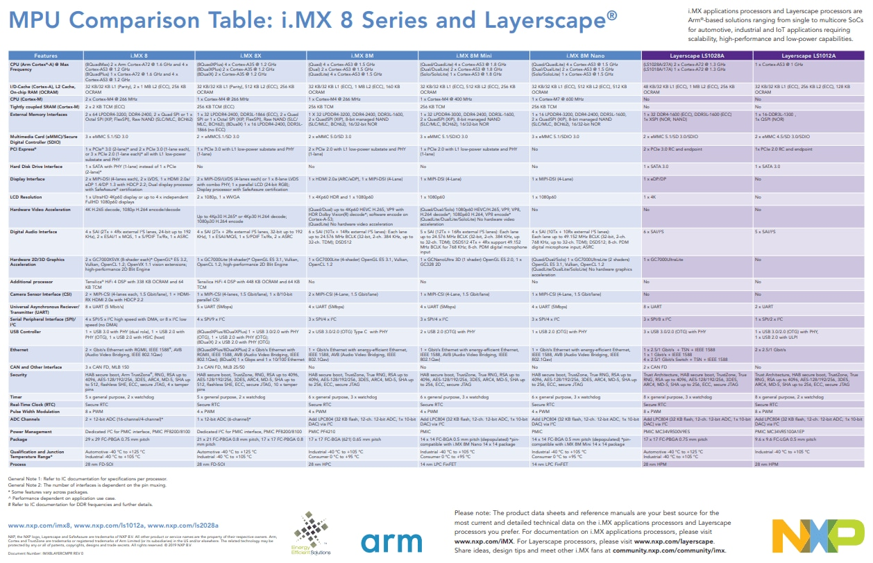 i MX 8 Series Applications Processors | Arm® Cortex®-A72/A53/A35/M4