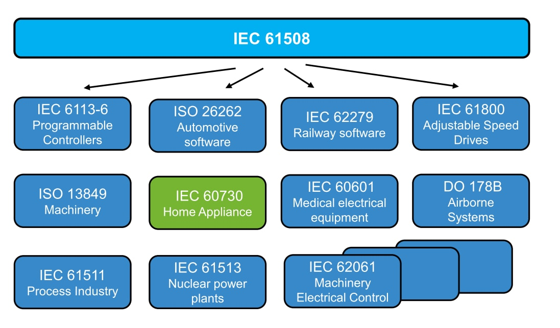 IEC 60730 Standards Table