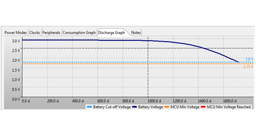 Kinetis<sup&gt;&amp;#174;</sup&gt; Power Estimator Tool - Power Discharge Graph