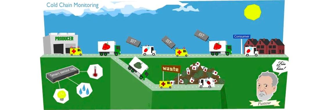 How new wireless sensor technologies eliminate global waste in perishable goods