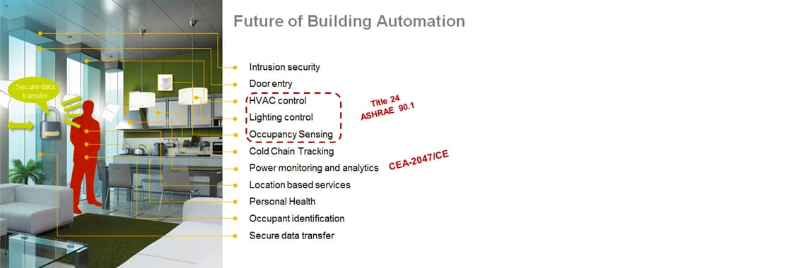 FutureofBuildingAutomation