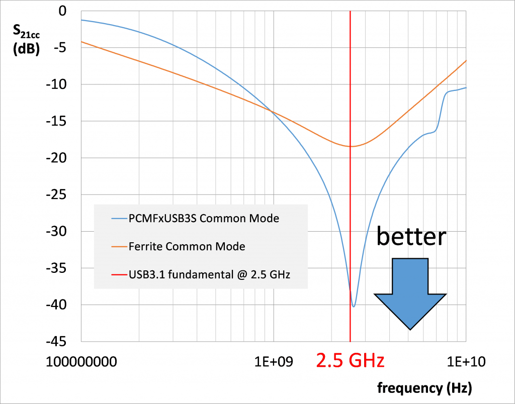 Protect And Filter Data Lines At Wireless Frequencies Upper Diagram Bandpass Applied To Signal Middle 9 Comparing The Common Mode Rejection Of Pcmfxusb3s Usb31 Ferrite Shown In Fig 1 Since Interference Between 5 Gbps Fundamental