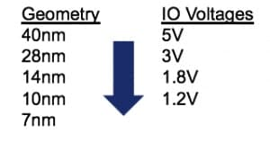 Figure 1. Process geometry vs IO voltage comparison