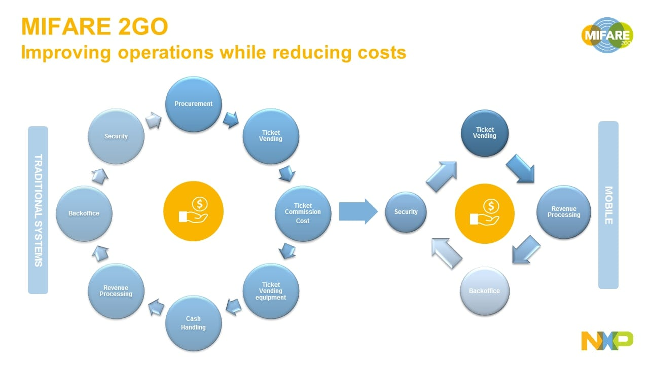 MIFARE 2GO - Improving operations while reducing costs