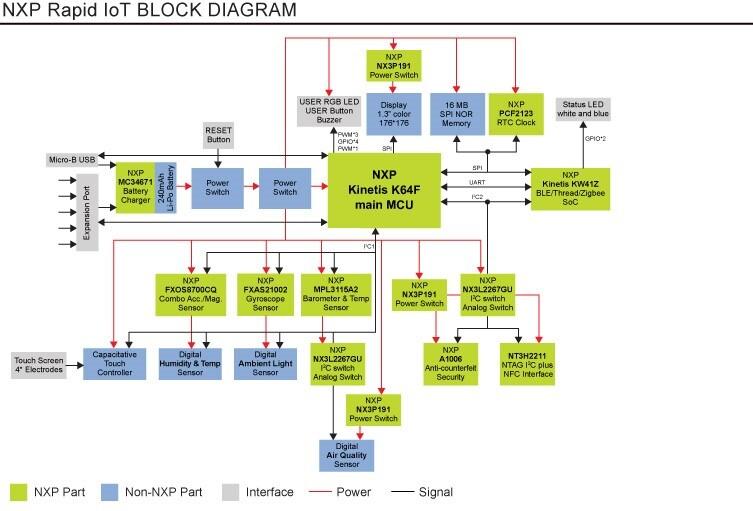 Rapid IoT Prototyping Kit Block Diagram