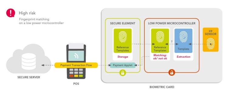 Fingerprint matching in a low power microcontroller introduces risk