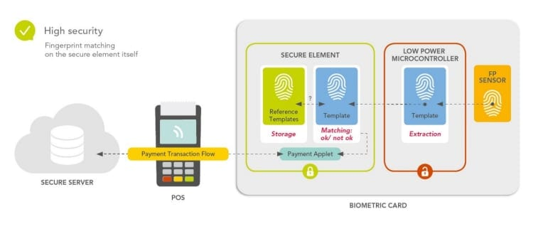Fingerprint matching in the secure element itself reduces risk
